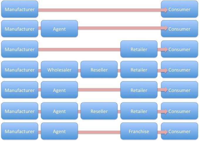 marketing channel distribution strategy pdf